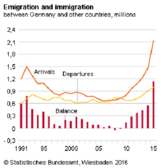 Migration EmigrationImmigration 2015
